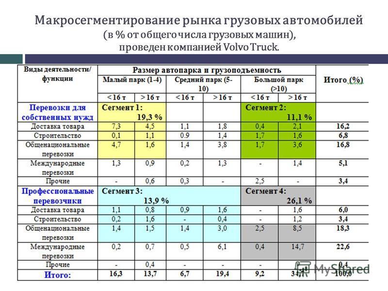 Макросегментирование рынка грузовых автомобилей (в % от общего числа грузовых машин), проведен компанией Volvo Truck.