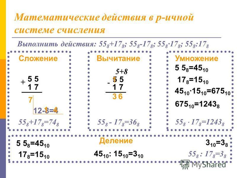 Умножение двоичных чисел: Умножение и деление двоичных чисел производится точно так же, как и десятичных. 0 · 0 = 0 1 · 0 = 1 1 · 1 = 1 1 0 0 1 1 0 1 1 0 0 1 0 0 0 0 + + 1 0 0 1 1 0 1 101 11110110 101 110 0 Деление двоичных чисел