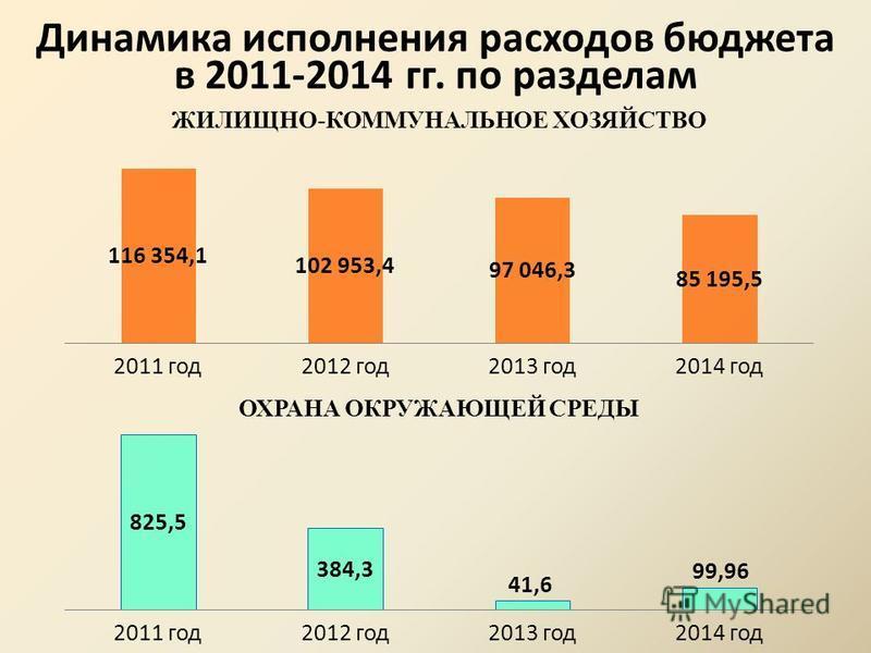 Динамика исполнения расходов бюджета в 2011-2014 гг. по разделам ЖИЛИЩНО-КОММУНАЛЬНОЕ ХОЗЯЙСТВО ОХРАНА ОКРУЖАЮЩЕЙ СРЕДЫ