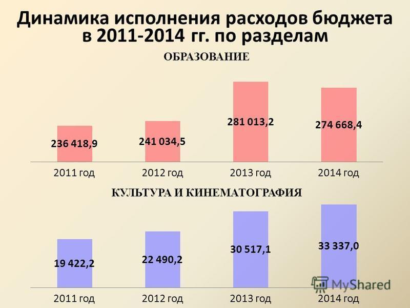 Динамика исполнения расходов бюджета в 2011-2014 гг. по разделам ОБРАЗОВАНИЕ КУЛЬТУРА И КИНЕМАТОГРАФИЯ