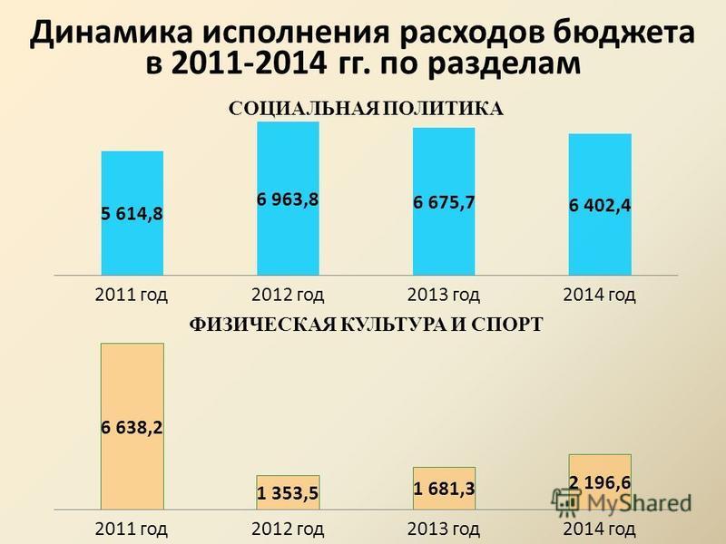 Динамика исполнения расходов бюджета в 2011-2014 гг. по разделам СОЦИАЛЬНАЯ ПОЛИТИКА ФИЗИЧЕСКАЯ КУЛЬТУРА И СПОРТ