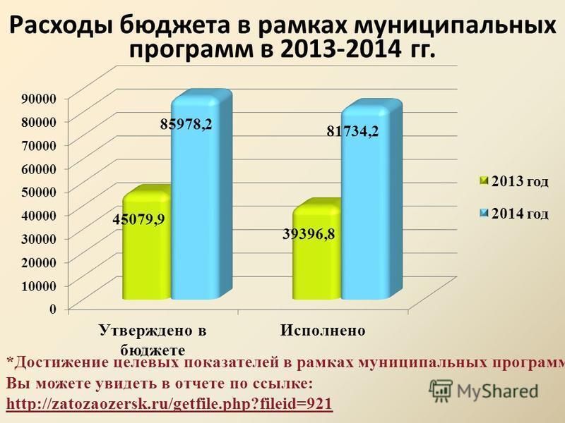 Расходы бюджета в рамках муниципальных программ в 2013-2014 гг. *Достижение целевых показателей в рамках муниципальных программ Вы можете увидеть в отчете по ссылке: http://zatozaozersk.ru/getfile.php?fileid=921