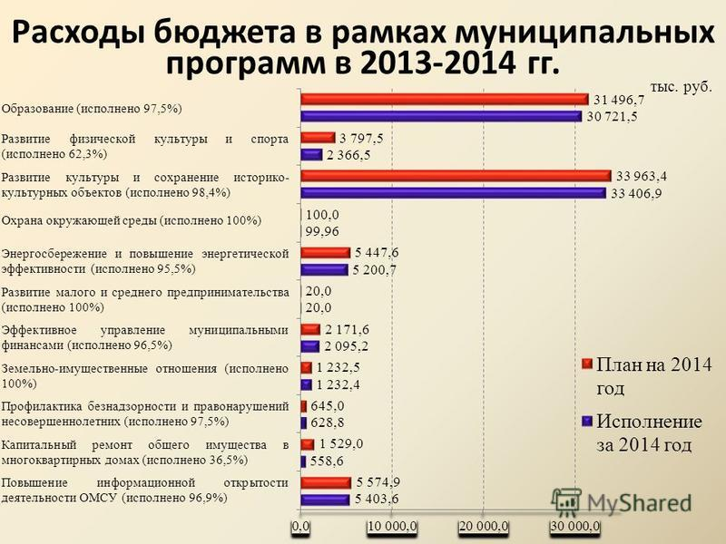 Расходы бюджета в рамках муниципальных программ в 2013-2014 гг. тыс. руб. Образование (исполнено 97,5%) Охрана окружающей среды (исполнено 100%)
