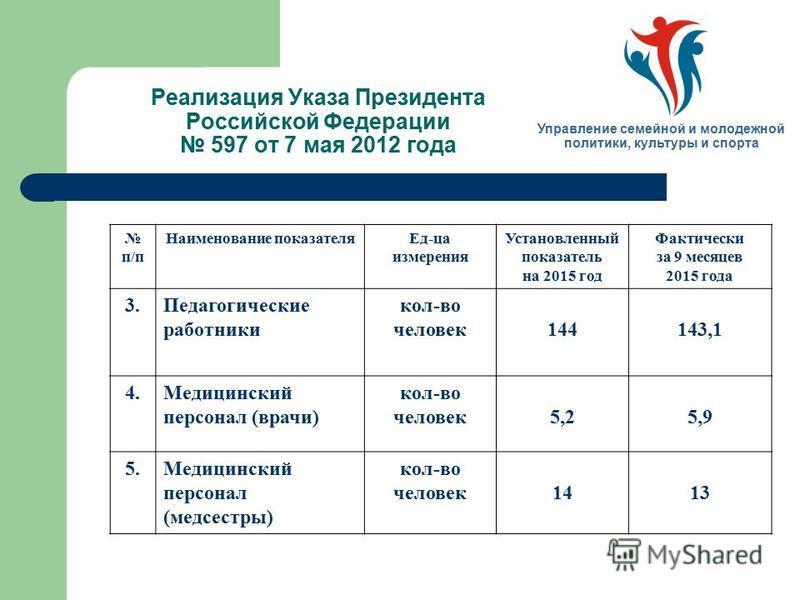 Реализация Указа Президента Российской Федерации 597 от 7 мая 2012 года Управление семейной и молодежной политики, культуры и спорта п/п Наименование показателя Ед-ца измерения Установленный показатель на 2015 год Фактически за 9 месяцев 2015 года 3.