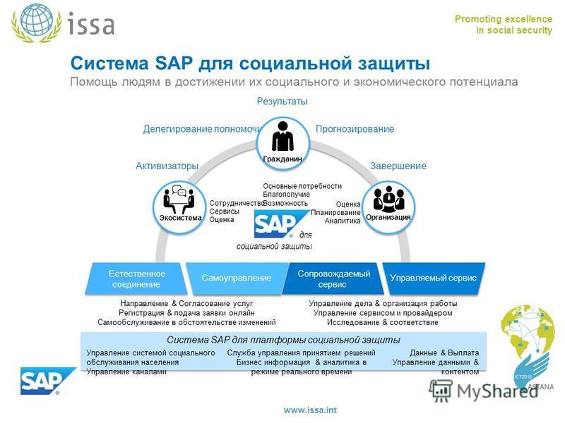 Promoting excellence in social security www.issa.int Система SAP для социальной защиты Помощь людям в достижении их социального и экономического потенциала Система SAP для платформы социальной защиты Данные & Выплата Управление данными & контентом Уп