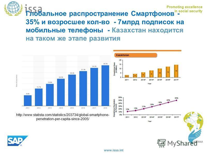 Promoting excellence in social security www.issa.int Глобальное распространение Смартфонов - 35% и возросшее кол-во - 7 млрд подписок на мобильные телефоны - Казахстан находится на таком же этапе развития http://www.statista.com/statistics/203734/glo