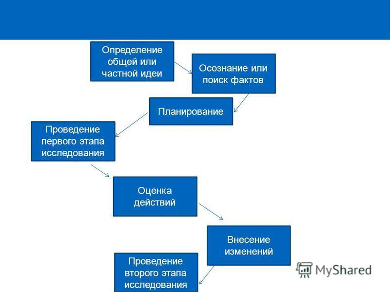 Определение общей или частной идеи Осознание или поиск фактов Проведение первого этапа исследования Оценка действий Планирование Проведение второго этапа исследования Внесение изменений