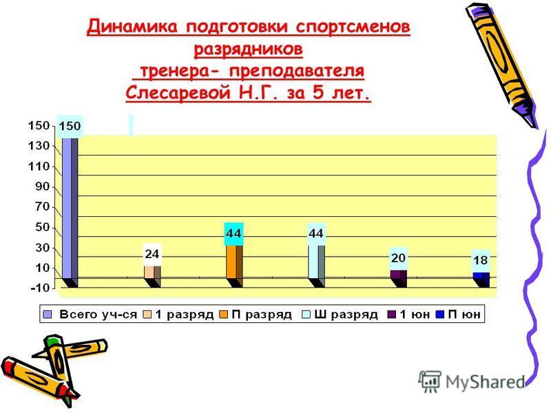 Динамика подготовки спортсменов разрядников тренера- преподавателя Слесаревой Н.Г. за 5 лет.