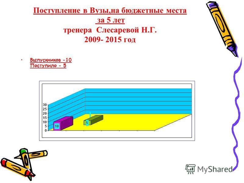 Поступление в Вузы,на бюджетные места за 5 лет тренера Слесаревой Н.Г. 2009- 2015 год Выпускников -10 Поступило - 5