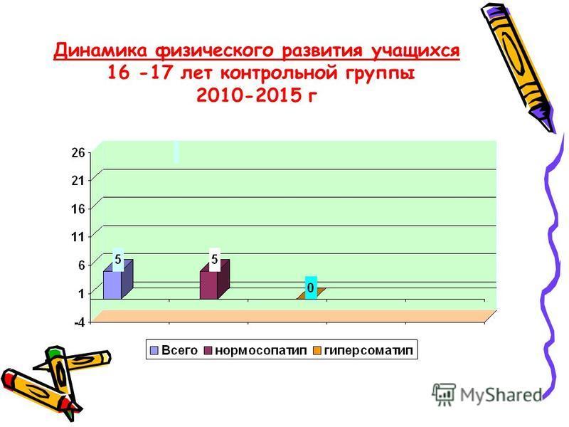 Динамика физического развития учащихся 16 -17 лет контрольной группы 2010-2015 г