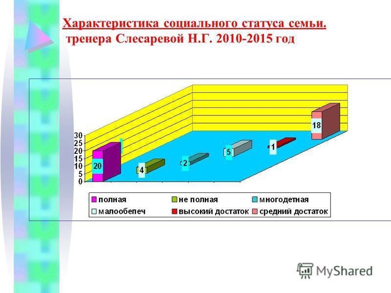 Характеристика социального статуса семьи. тренера Слесаревой Н.Г. 2010-2015 год
