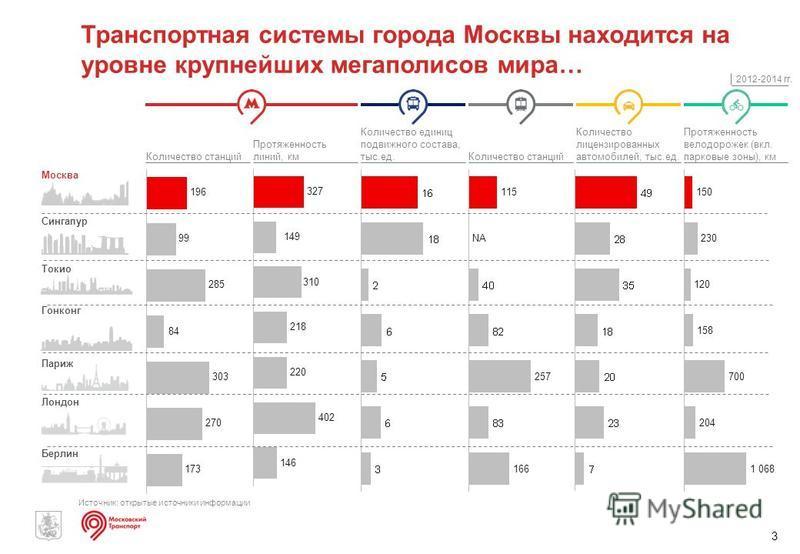 3 Транспортная системы города Москвы находится на уровне крупнейших мегаполисов мира… Количество станций Количество лицензированных автомобилей, тыс.ед. Протяженность велодорожек (вкл. парковые зоны), км Количество единиц подвижного состава, тыс.ед.