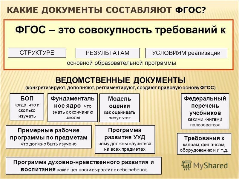 Требования к кадрам, финансам, оборудованию и и т.д. КАКИЕ ДОКУМЕНТЫ СОСТАВЛЯЮТ ФГОС? ФГОС – это совокупность требований к СТРУКТУРЕ РЕЗУЛЬТАТАМ основной образовательной программы УСЛОВИЯМ реализации ВЕДОМСТВЕННЫЕ ДОКУМЕНТЫ (конкретизируют, дополняют