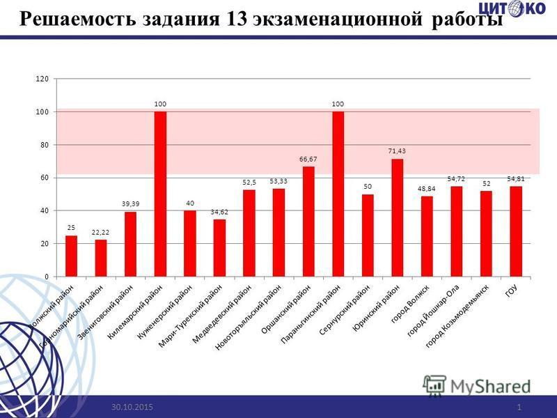 Решаемость задания 13 экзаменационной работы 30.10.20151