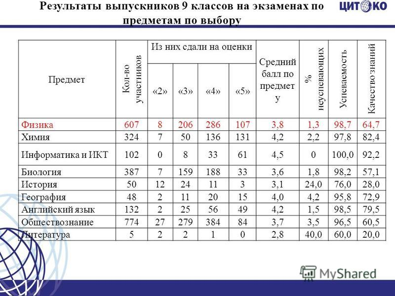 Результаты выпускников 9 классов на экзаменах по предметам по выбору Предмет Кол-во участников Из них сдали на оценки Средний балл по предмет у % неуспевающих Успеваемость Качество знаний «2»«3»«4»«5» Физика 60782062861073,81,398,764,7 Химия 32475013