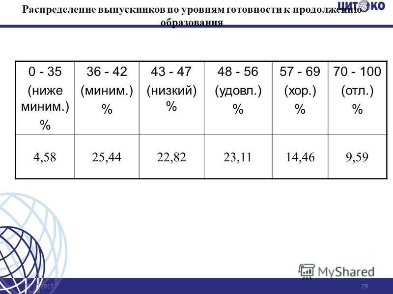 30.10.201529 Распределение выпускников по уровням готовности к продолжению образования 0 - 35 (ниже миним.) % 36 - 42 (миним.) % 43 - 47 (низкий) % 48 - 56 (удовл.) % 57 - 69 (хор.) % 70 - 100 (отл.) % 4,5825,4422,8223,1114,469,59