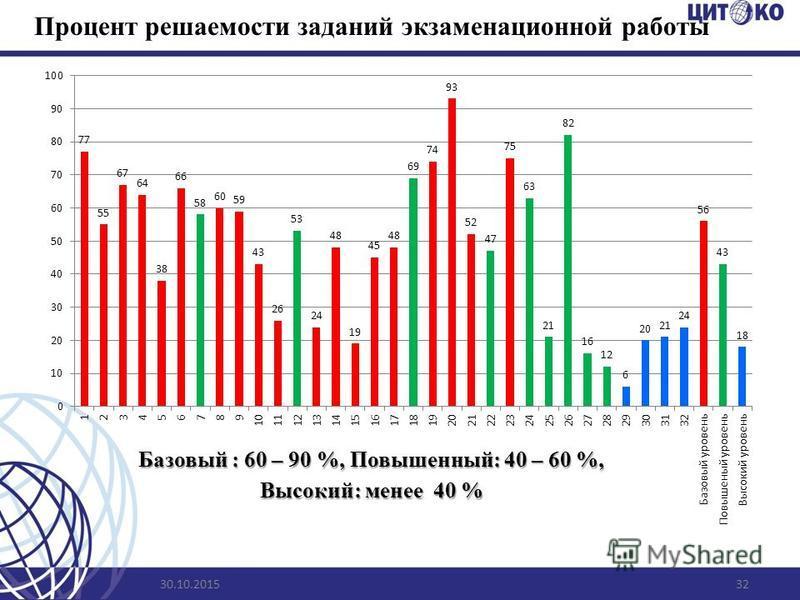 Процент решаемости заданий экзаменационной работы 30.10.201532