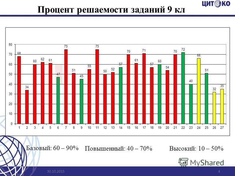 Процент решаемости заданий 9 кл 30.10.20154 Базовый: 60 – 90% Повышенный: 40 – 70%Высокий: 10 – 50%