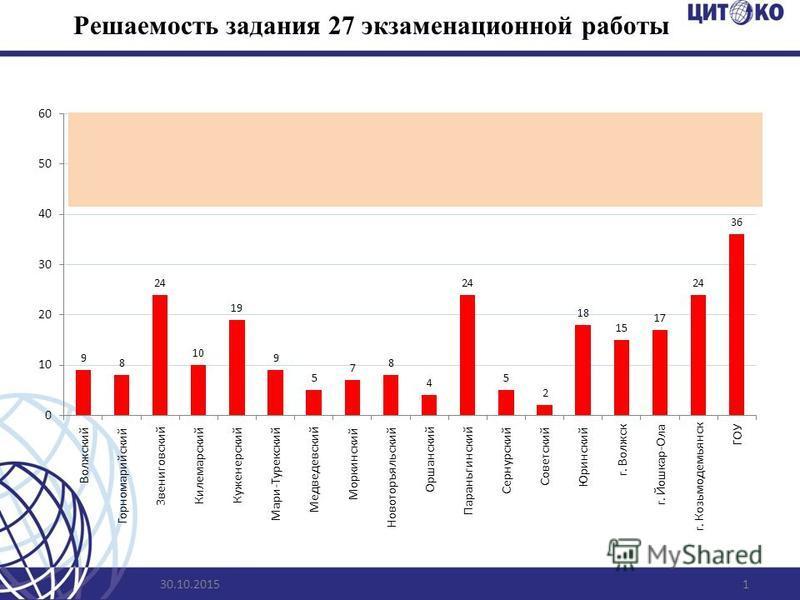 Решаемость задания 27 экзаменационной работы 30.10.20151