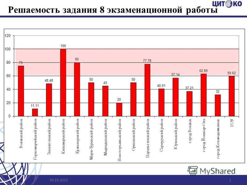 Решаемость задания 8 экзаменационной работы 30.10.20151