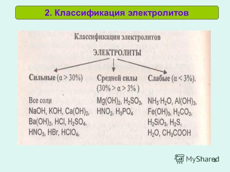 8 2. Классификация электролитов