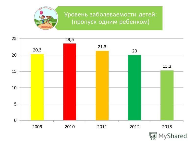 Уровень заболеваемости детей: (пропуск одним ребенком)