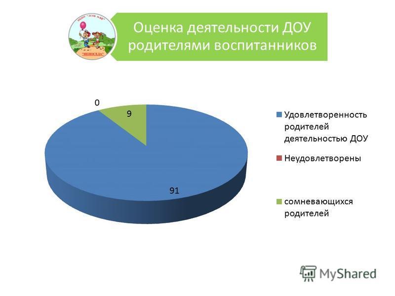 Оценка деятельности ДОУ родителями воспитанников