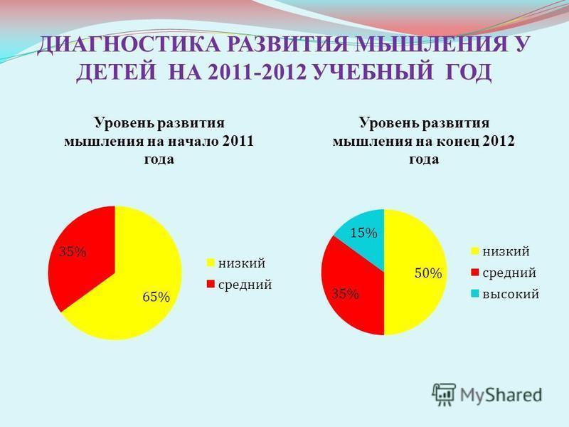 ДИАГНОСТИКА РАЗВИТИЯ МЫШЛЕНИЯ У ДЕТЕЙ НА 2011-2012 УЧЕБНЫЙ ГОД