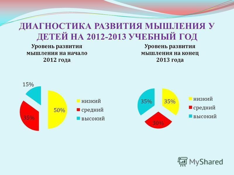 ДИАГНОСТИКА РАЗВИТИЯ МЫШЛЕНИЯ У ДЕТЕЙ НА 2012-2013 УЧЕБНЫЙ ГОД
