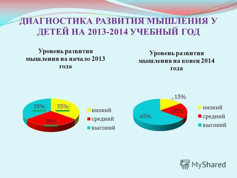 ДИАГНОСТИКА РАЗВИТИЯ МЫШЛЕНИЯ У ДЕТЕЙ НА 2013-2014 УЧЕБНЫЙ ГОД