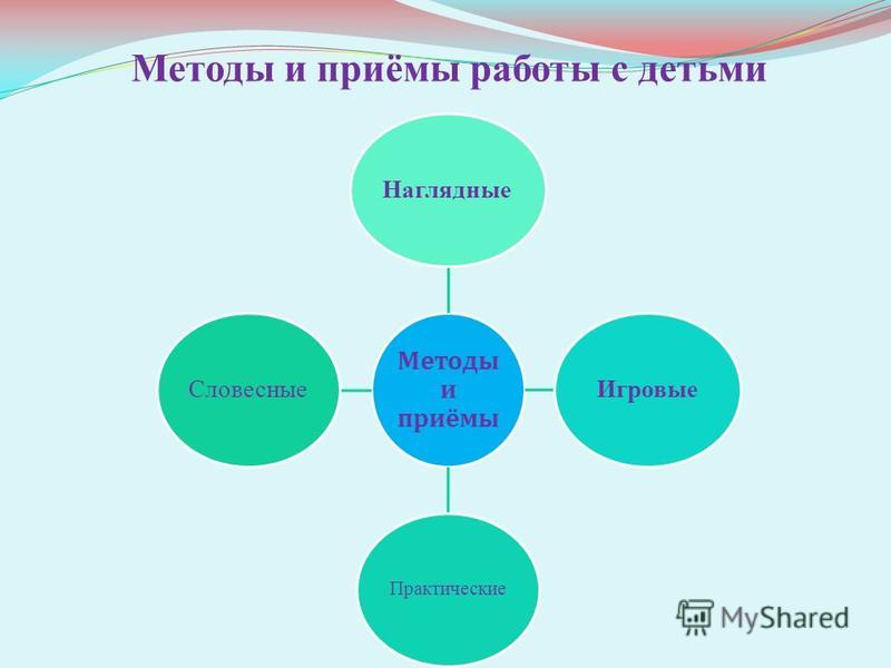 Методы и приёмы работы с детьми Методы и приёмы Наглядные Игровые Практические Словесные