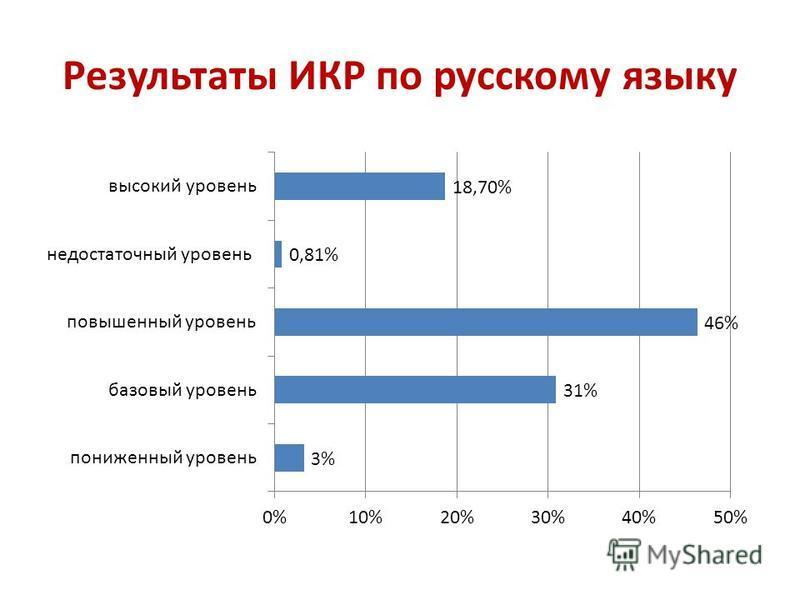 Результаты ИКР по русскому языку