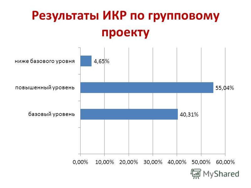 Результаты ИКР по групповому проекту