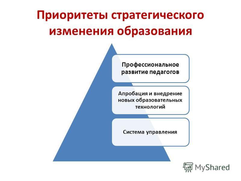 Приоритеты стратегического изменения образования Профессиональное развитие педагогов Апробация и внедрение новых образовательных технологий Система управления