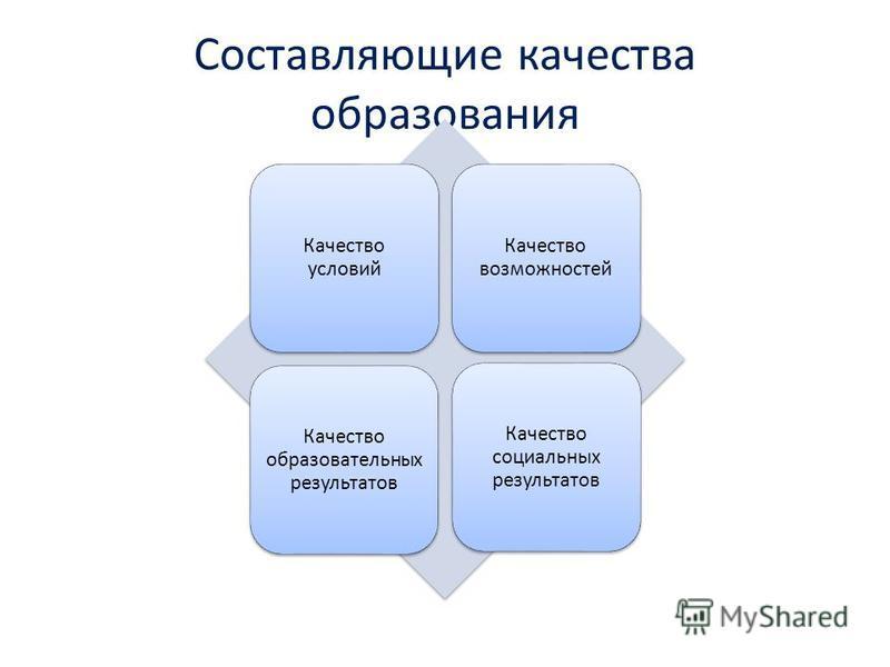 Составляющие качества образования Качество условий Качество возможностей Качество образовательных результатов Качество социальных результатов