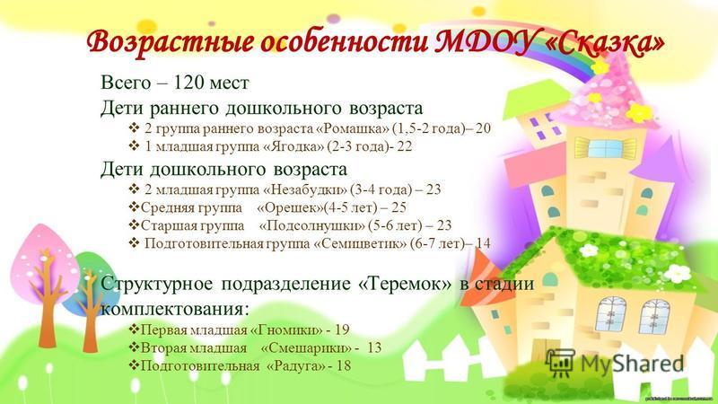 Всего – 120 мест Дети раннего дошкольного возраста 2 группа раннего возраста «Ромашка» (1,5-2 года)– 20 1 младшая группа «Ягодка» (2-3 года)- 22 Дети дошкольного возраста 2 младшая группа «Незабудки» (3-4 года) – 23 Средняя группа «Орешек»(4-5 лет) –