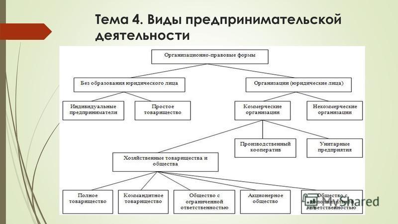 Тема 4. Виды предпринимательской деятельности