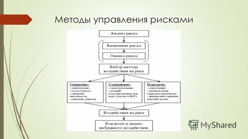 Методы управления рисками