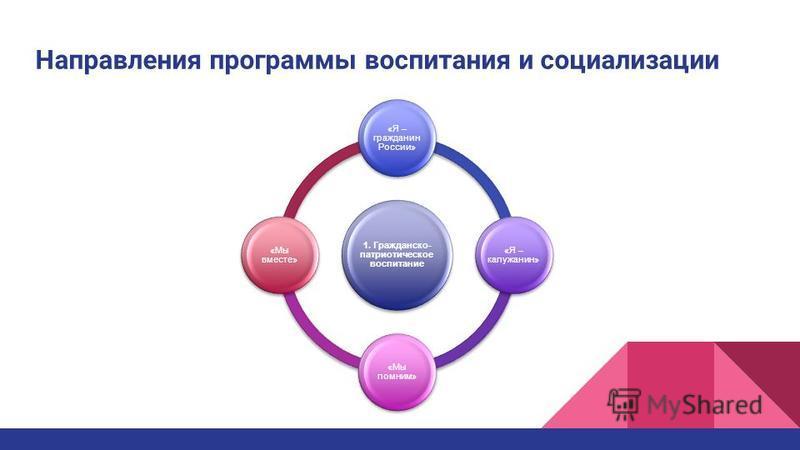 Направления программы воспитания и социализации 1. Гражданско- патриотическое воспитание «Я – гражданин России» «Я – калужанин» «Мы помним» «Мы вместе»
