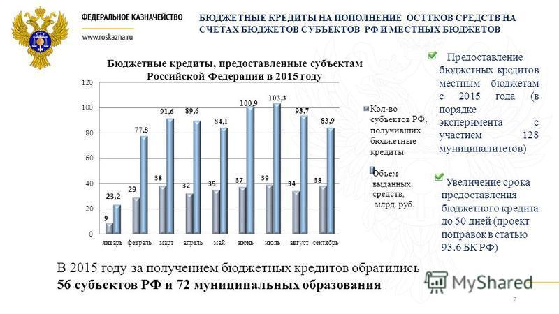 7 9 БЮДЖЕТНЫЕ КРЕДИТЫ НА ПОПОЛНЕНИЕ ОСТТКОВ СРЕДСТВ НА СЧЕТАХ БЮДЖЕТОВ СУБЪЕКТОВ РФ И МЕСТНЫХ БЮДЖЕТОВ Предоставление бюджетных кредитов местным бюджетам с 2015 года (в порядке эксперимента с участием 128 муниципалитетов) Увеличение срока предоставле