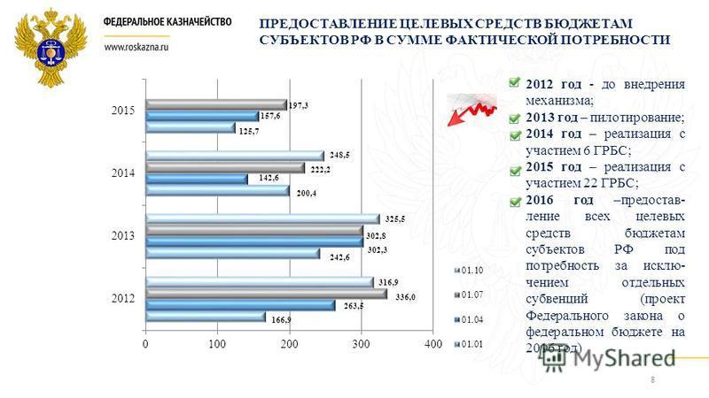 8 166,9 263,5 336,0 316,9 242,6 302,3 302,8 325,5 200,4 142,6 222,2 248,5 125,7 157,6 197,3 2012 год - до внедрения механизма; 2013 год – пилотирование; 2014 год – реализация с участием 6 ГРБС; 2015 год – реализация с участием 22 ГРБС; 2016 год –пред