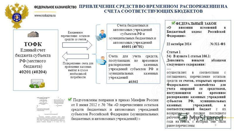 ПРИВЛЕЧЕНИЕ СРЕДСТВ ВО ВРЕМЕННОМ РАСПОРЯЖЕНИИ НА СЧЕТА СООТВЕТСТВУЮЩИХ БЮДЖЕТОВ Единый счет бюджета субъекта РФ (местного бюджета) 40201 (40204) Счета бюджетных и автономных учреждений субъектов РФ и муниципальных бюджетных и автономных учреждений 40
