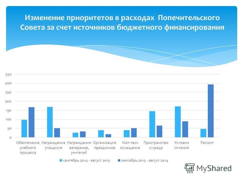 Изменение приоритетов в расходах Попечительского Совета за счет источников бюджетного финансирования