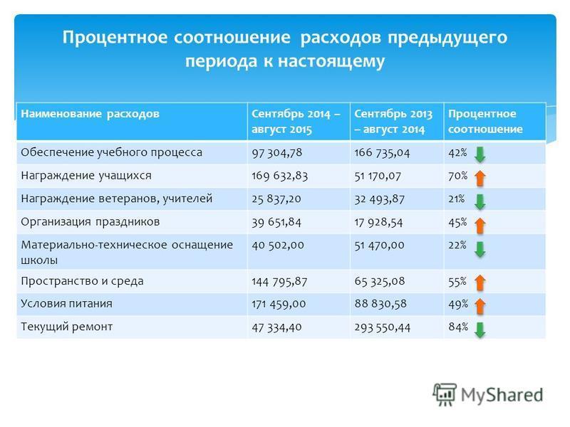 Процентное соотношение расходов предыдущего периода к настоящему Наименование расходов Сентябрь 2014 – август 2015 Сентябрь 2013 – август 2014 Процентное соотношение Обеспечение учебного процесса 97 304,78166 735,0442% Награждение учащихся 169 632,83