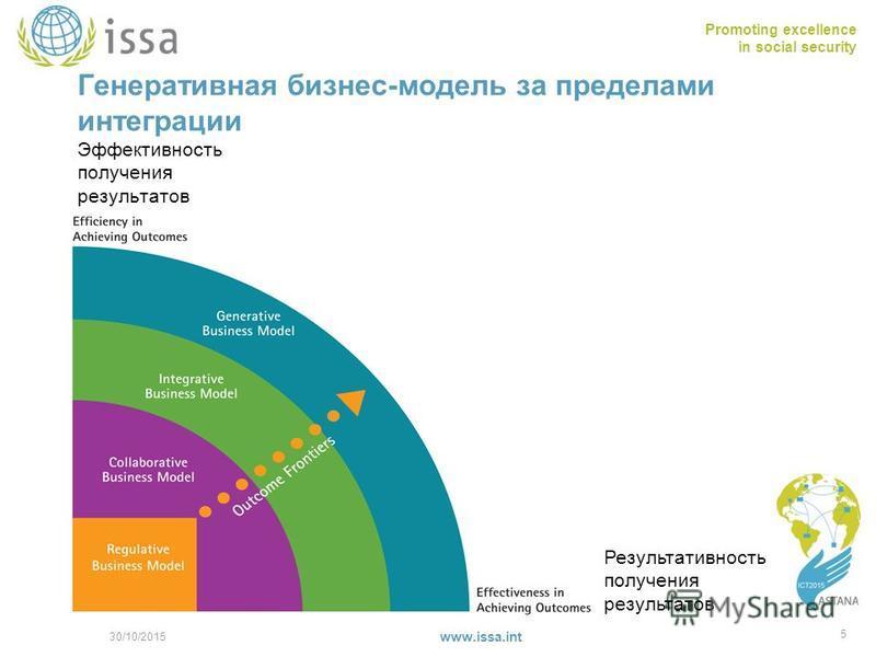 Promoting excellence in social security www.issa.int Генеративная бизнес-модель за пределами интеграции Эффективность получения результатов 30/10/2015 5 Результативность получения результатов