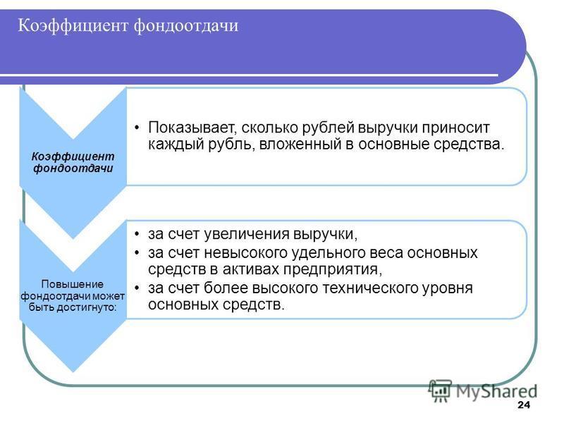 24 Коэффициент фондоотдачи Показывает, сколько рублей выручки приносит каждый рубль, вложенный в основные средства. Повышение фондоотдачи может быть достигнуто: за счет увеличения выручки, за счет невысокого удельного веса основных средств в активах