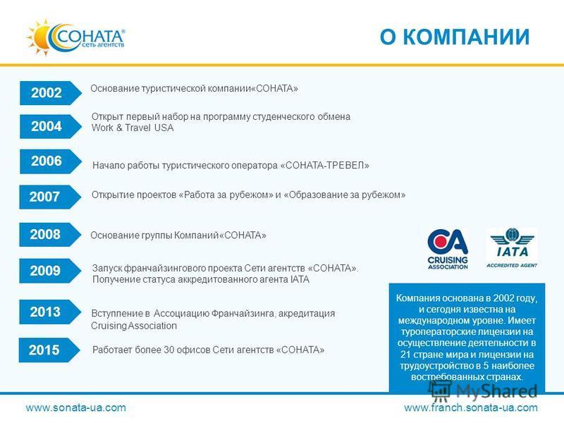 Открыт первый набор на программу студенческого обмена Work & Travel USA О КОМПАНИИ www.sonata-ua.com www.franch.sonata-ua.com 2007 2002 2004 2006 2015 2008 2009 2013 Компания основана в 2002 году, и сегодня известна на международном уровне. Имеет тур