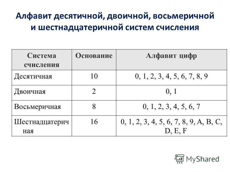 Алфавит десятичной, двоичной, восьмеричной и шестнадцатеричной систем счисления Система счисления Основание Алфавит цифр Десятичная 100, 1, 2, 3, 4, 5, 6, 7, 8, 9 Двоичная 20, 1 Восьмеричная 80, 1, 2, 3, 4, 5, 6, 7 Шестнадцатерич ная 160, 1, 2, 3, 4,