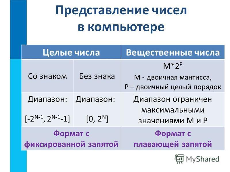 Представление чисел в компьютере Целые числа Вещественные числа Со знаком Без знака М*2 Р М - двоичная мантисса, Р – двоичный целый порядок Диапазон: [-2 N-1, 2 N-1 -1] Диапазон: [0, 2 N ] Диапазон ограничен максимальными значениями М и Р Формат с фи