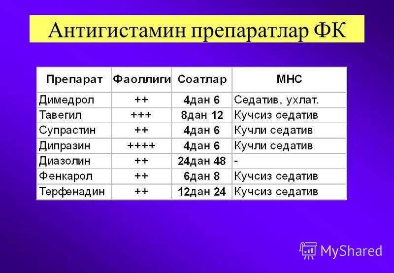 Антигистамин препаратлар ФК